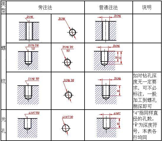 cad里面的直径符号和螺纹符号怎么标注_内螺纹标注-螺纹的标注以及方法?