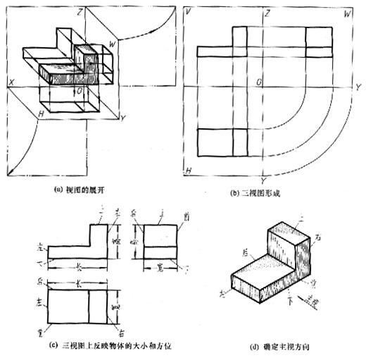 三视图的形成及其投影规律