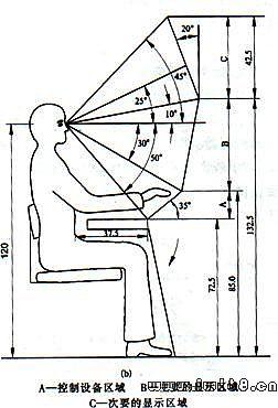 人机工程学_6工作台与座椅与作业空间设计图片