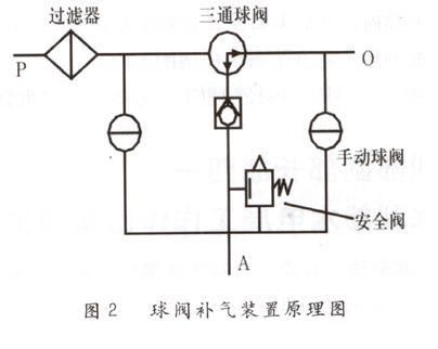 下苇甸水电站油压装置控制系统改造